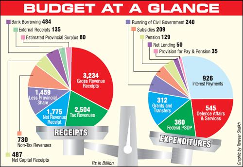 budgetatgalance